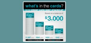 how credit card debt stacks up